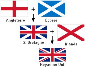 comment faire le drapeau de l angleterre