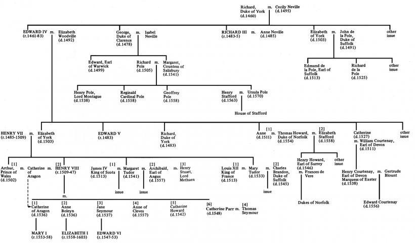 généalogie rois d angleterre